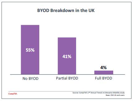 BYOD Breakdown in the UK