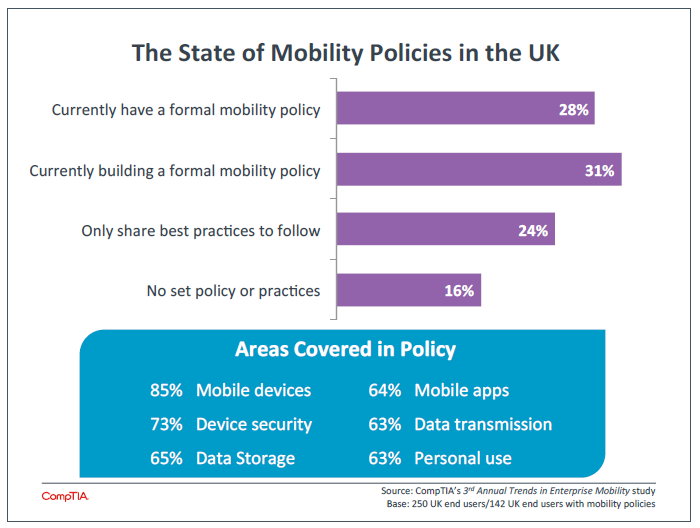 The State of Mobility Policies in the UK