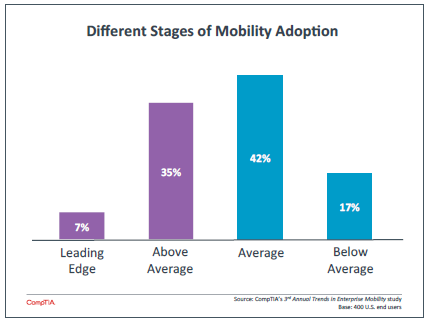 Different Stages of Mobility Adoption