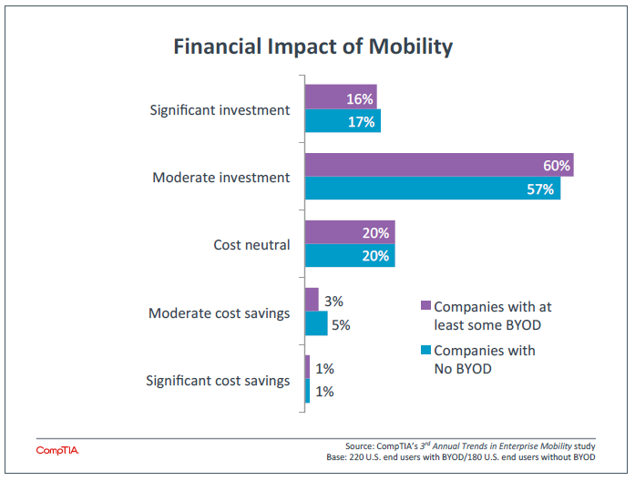 Financial Impact of Mobility