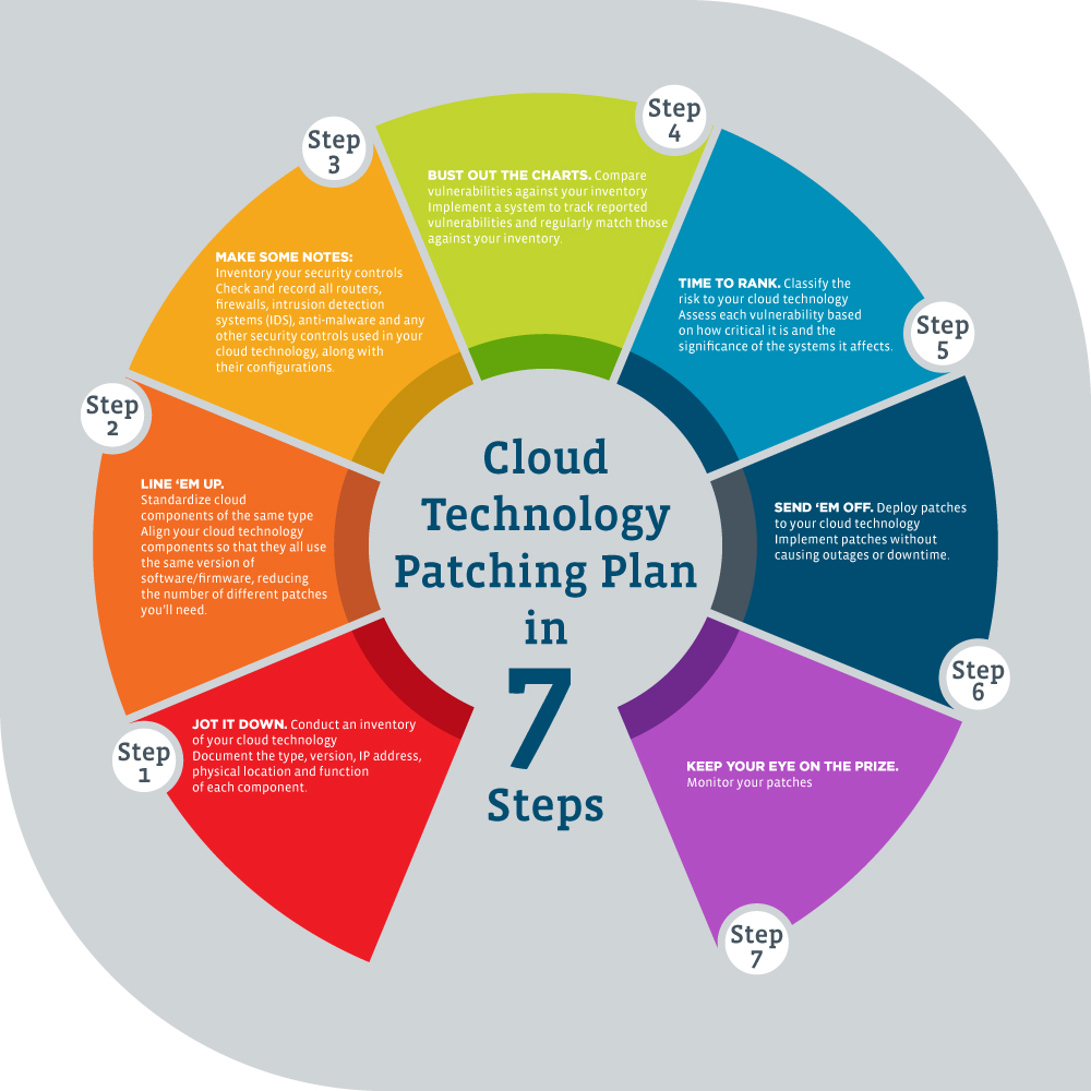 A wheel showing the seven steps of cloud patching, as described in the article.