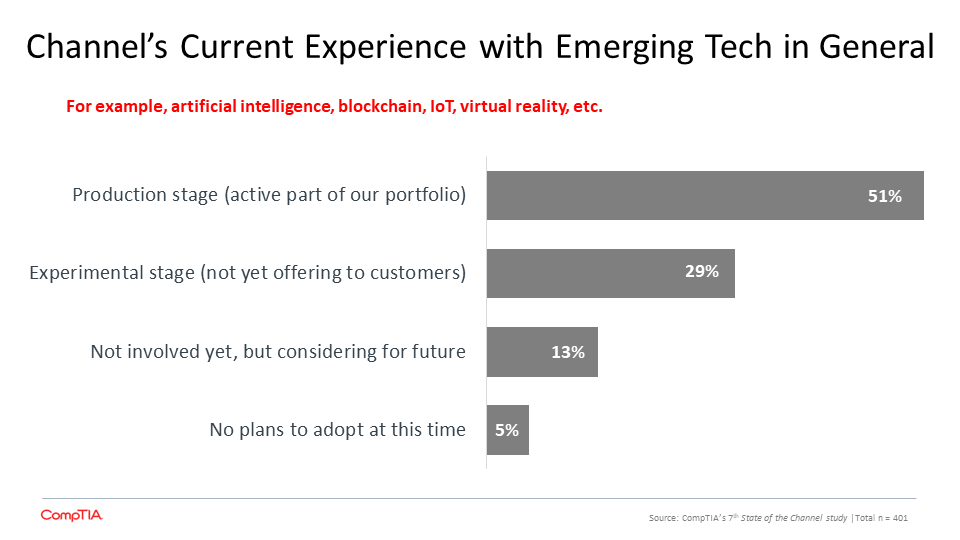 Business Perception of Today's Emerging Technologies