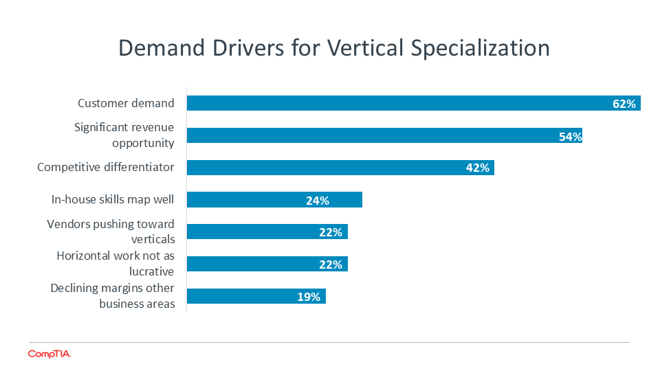 Demand Drivers for Vertical Specialization