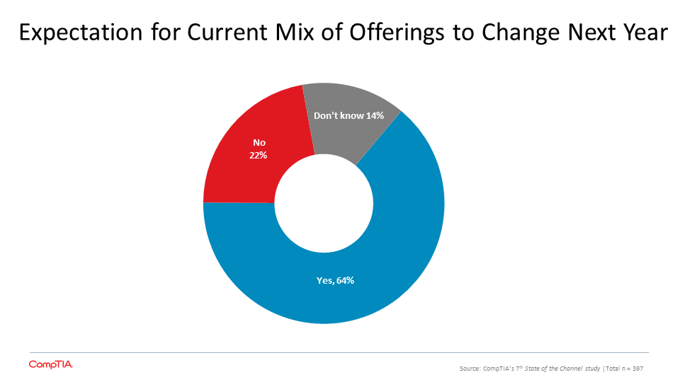 What's Needed to Achieve Optimistic Outlook for Channel