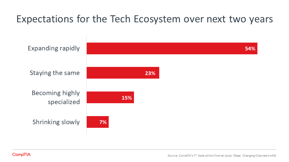 Expectations for the Tech Ecosystem over next two years