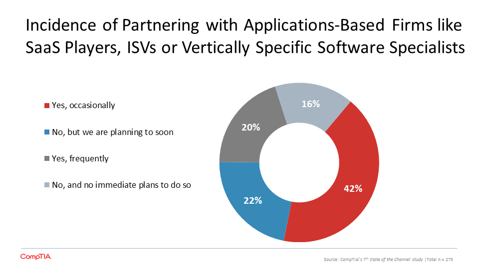 Incidence of Partnering with Applications-Based Firms like SaaS Players, ISVs or Vertically Specific Software Specialists