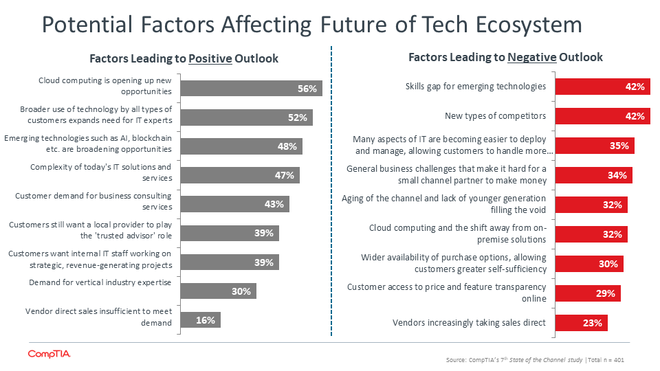 Potential Factors Affecting Future of Tech Ecosystem