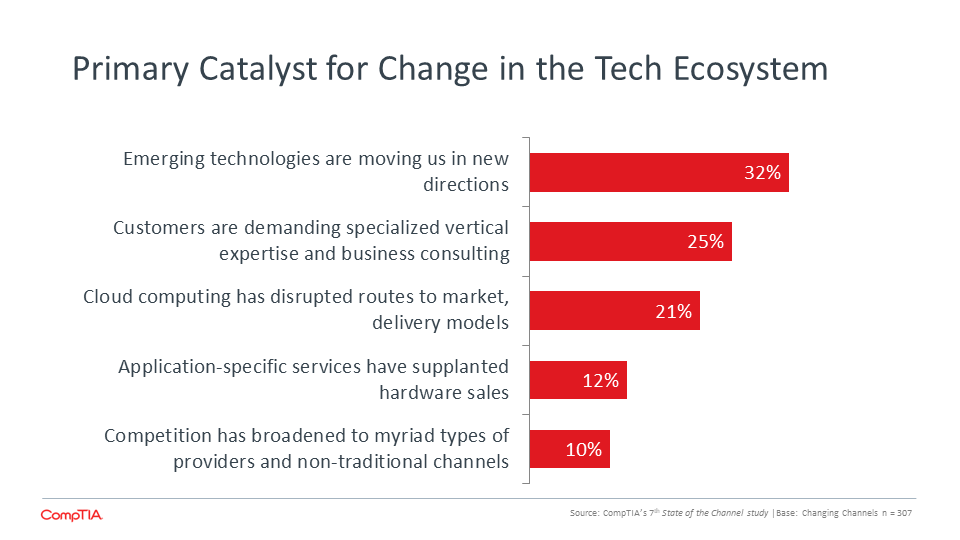 Primary Catalyst for Change in the Tech Ecosystem