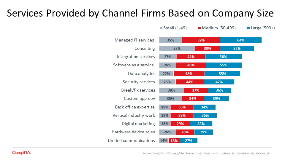 Services Provided by Channel Firms Based on Company Size