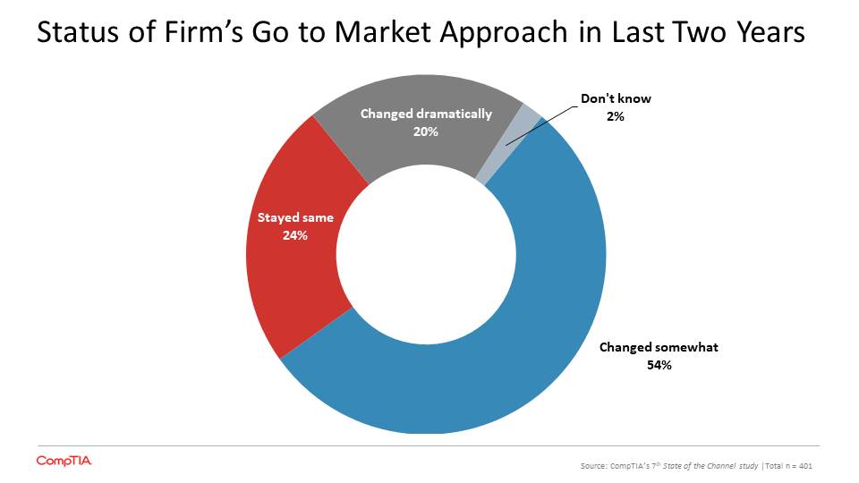 Status of Firm's Go to Market Approach in Last Two Years