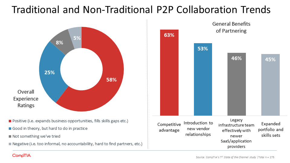 Traditional and Non-Traditional P2P Collaboration Trends