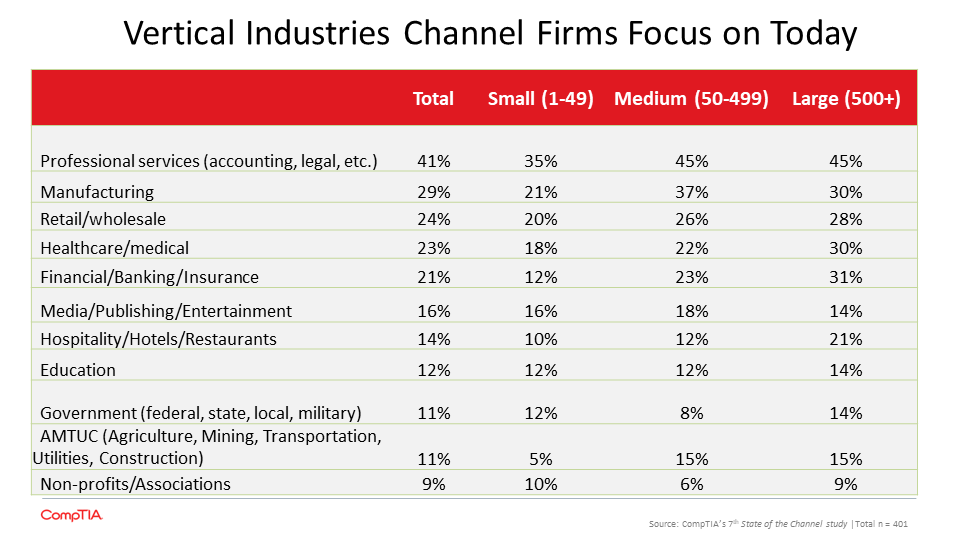 Vertical Industries Channel Firms Focus on Today
