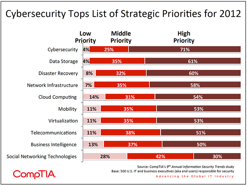 Chart_01-9th-Annual-Information-Security-Trends