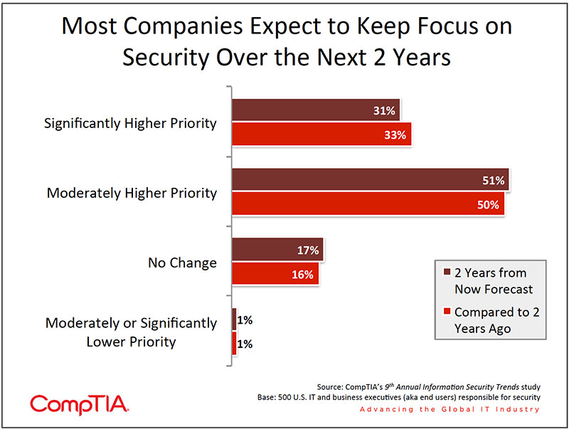 Chart_02-9th-Annual-Information-Security-Trends