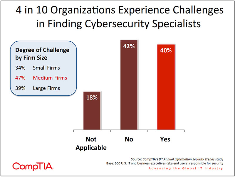 Chart_03-9th-Annual-Information-Security-Trends