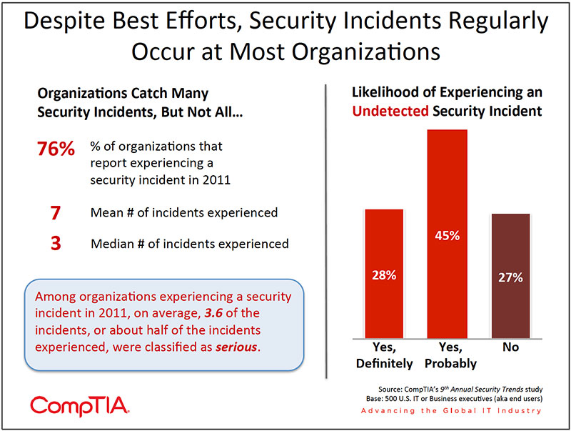 Chart_04-9th-Annual-Information-Security-Trends