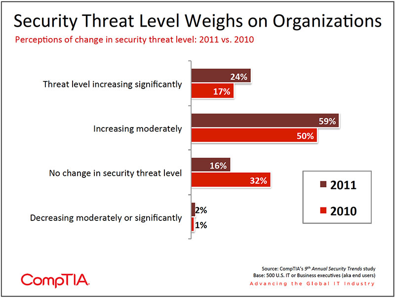 Chart_05-9th-Annual-Information-Security-Trends