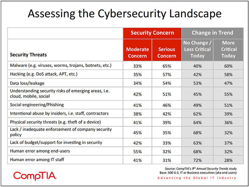Chart_06-9th-Annual-Information-Security-Trends