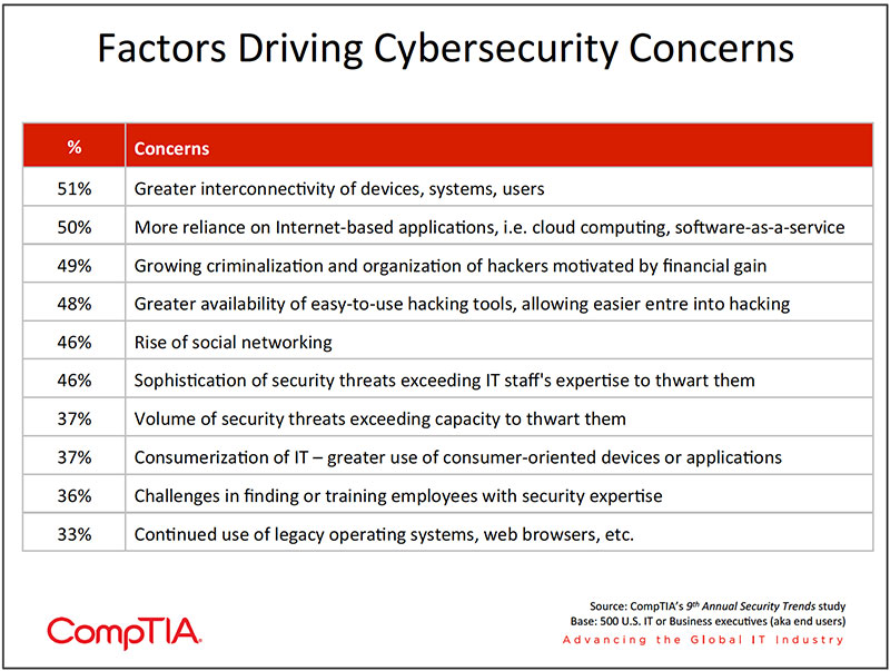 Chart_07-9th-Annual-Information-Security-Trends