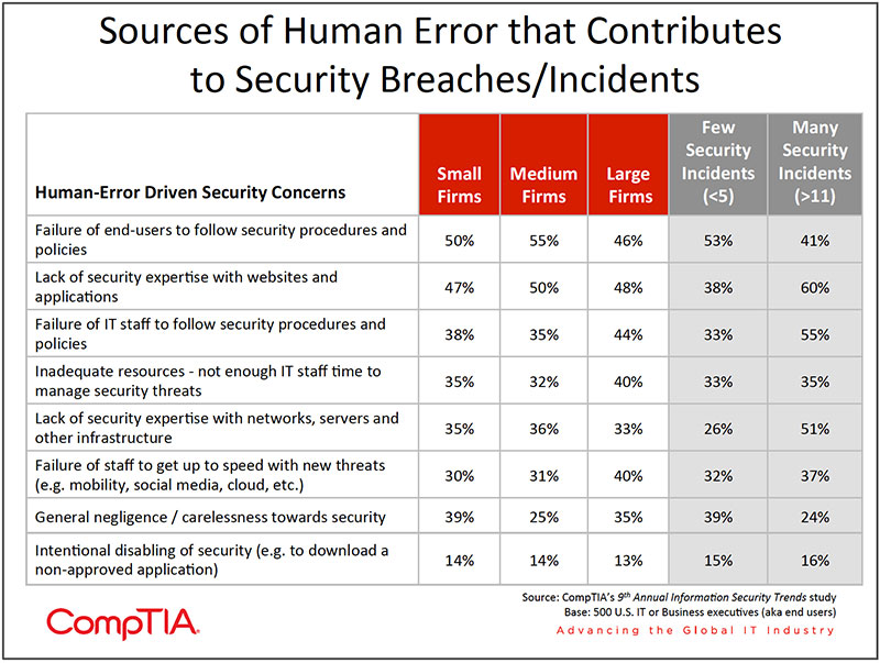 Chart_09-9th-Annual-Information-Security-Trends