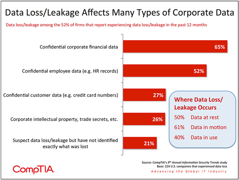 Chart_10-9th-Annual-Information-Security-Trends