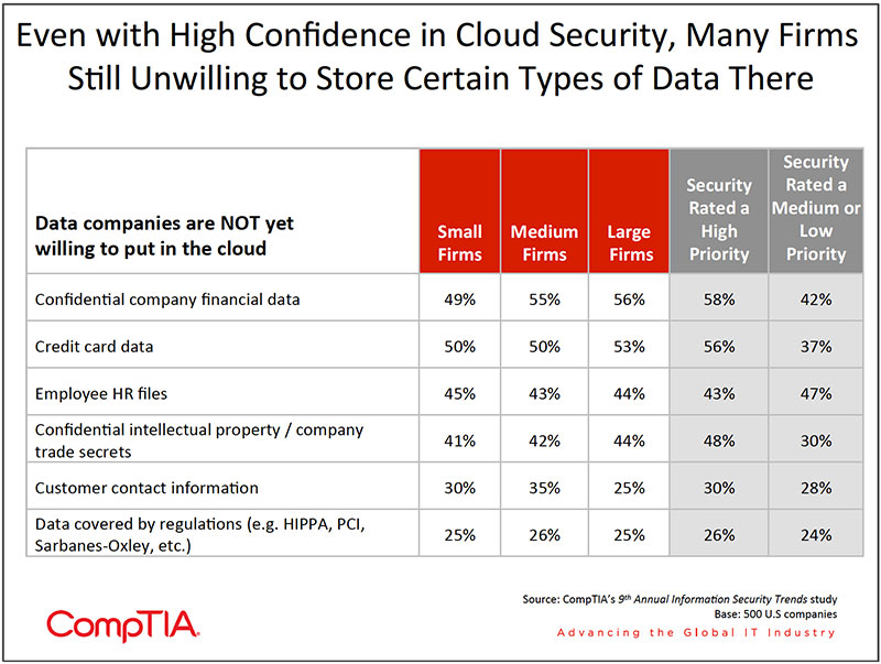 Chart_12-9th-Annual-Information-Security-Trends
