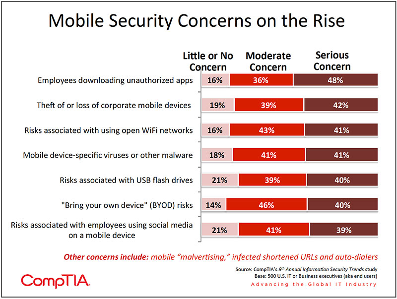 Chart_14-9th-Annual-Information-Security-Trends