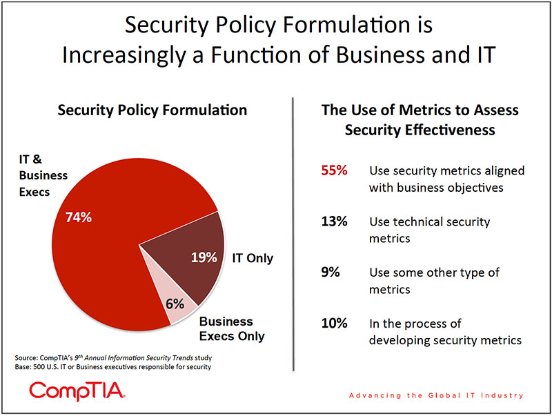 Chart_16-9th-Annual-Information-Security-Trends