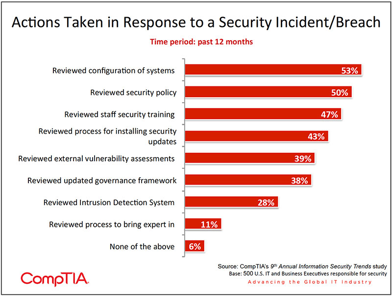 Chart_17-9th-Annual-Information-Security-Trends