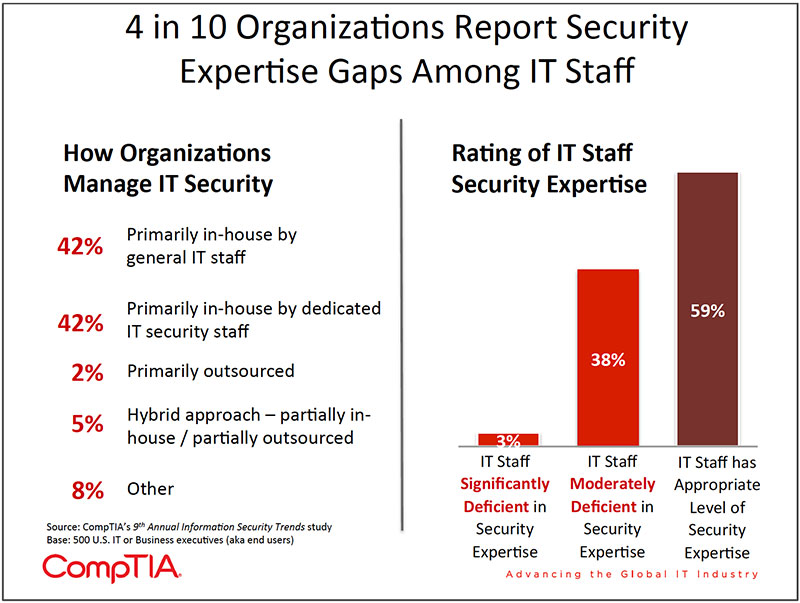 Chart_18-9th-Annual-Information-Security-Trends