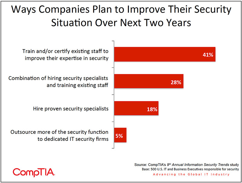Chart_20-9th-Annual-Information-Security-Trends