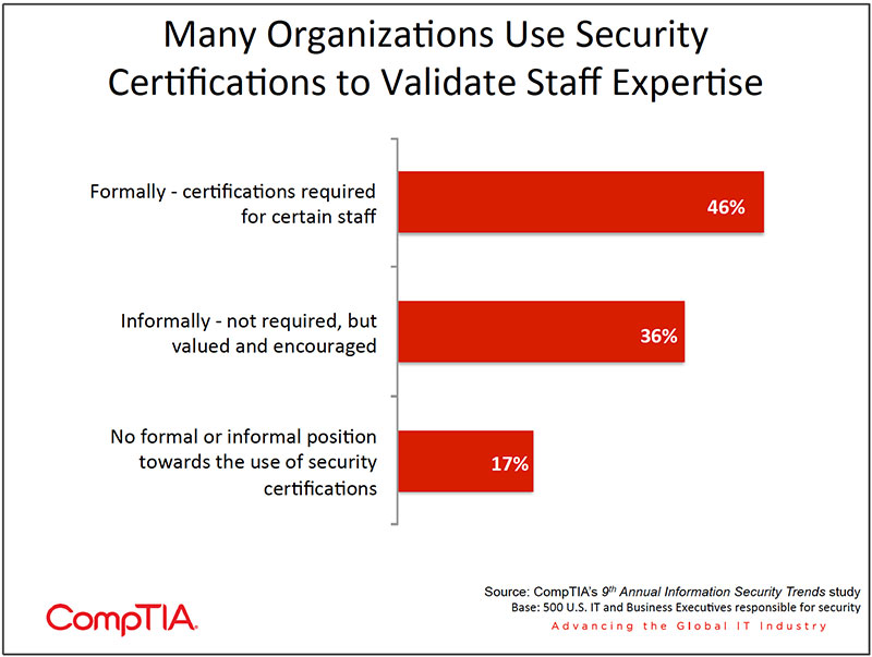 Chart_21-9th-Annual-Information-Security-Trends