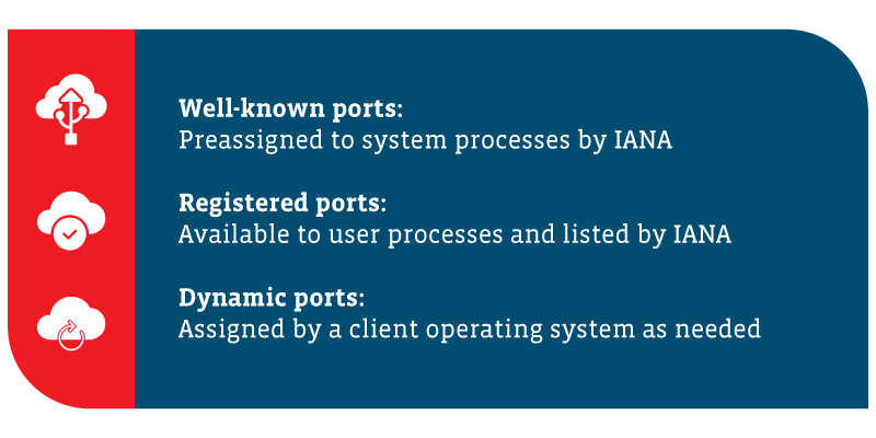 Alt: A summary of the three types of cloud network ports: 1) Well-known ports: preassigned to system processes by IANA 2) Registered ports: available to user processes and listed by IANA 3) Dynamic ports: assigned by a client operating system as needed