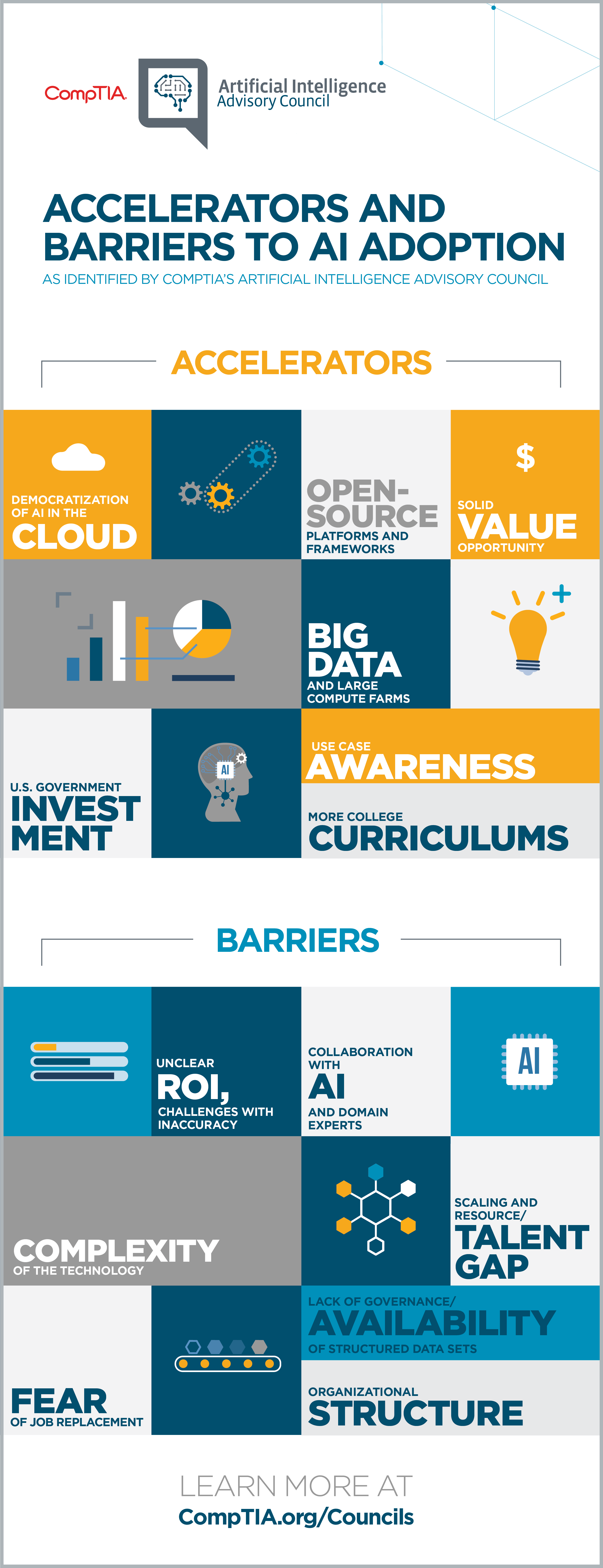 AI Council Accelerators and Barriers to Adoption Infographic