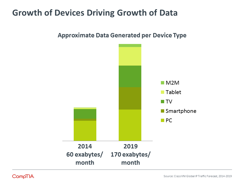 Growth of Devices Driving Growth of Data