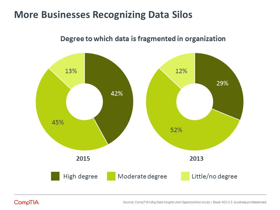 More Businesses Recognizing Data Silos