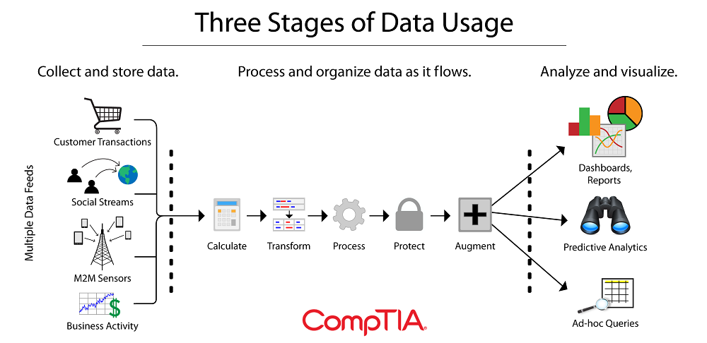 Three Stages of Data Usage