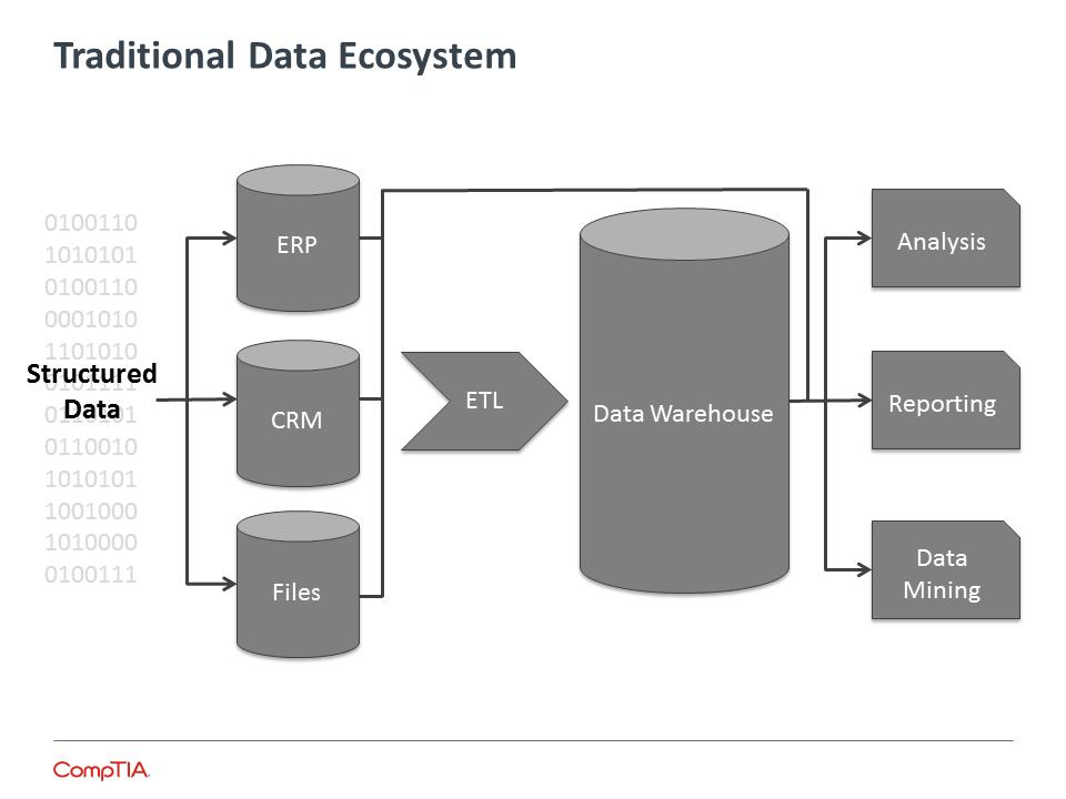 Traditional Data Ecosystem