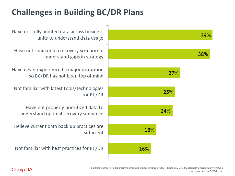 Challenges in Building BC/DR Plans