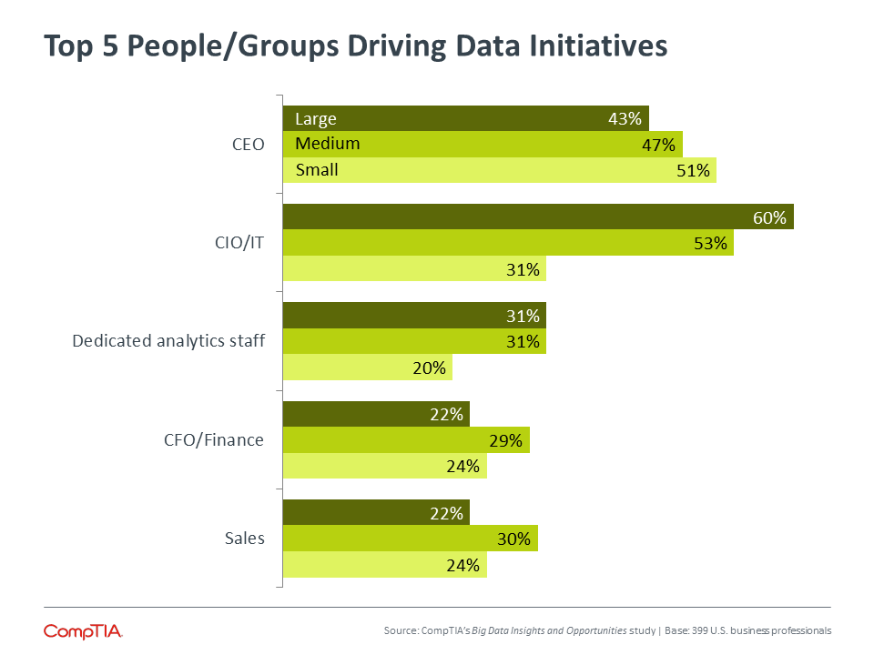 Top 5 People/Groups Driving Data Initiatives