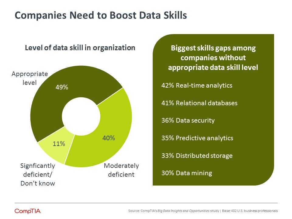 Companies Need to Boost Data Skills