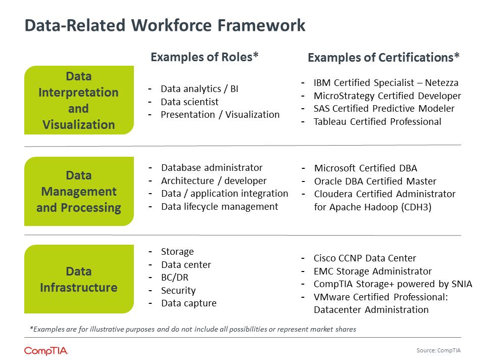 Data-Related Workforce Framework