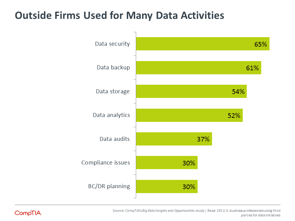 Outside Firms Used for Many Data Activities