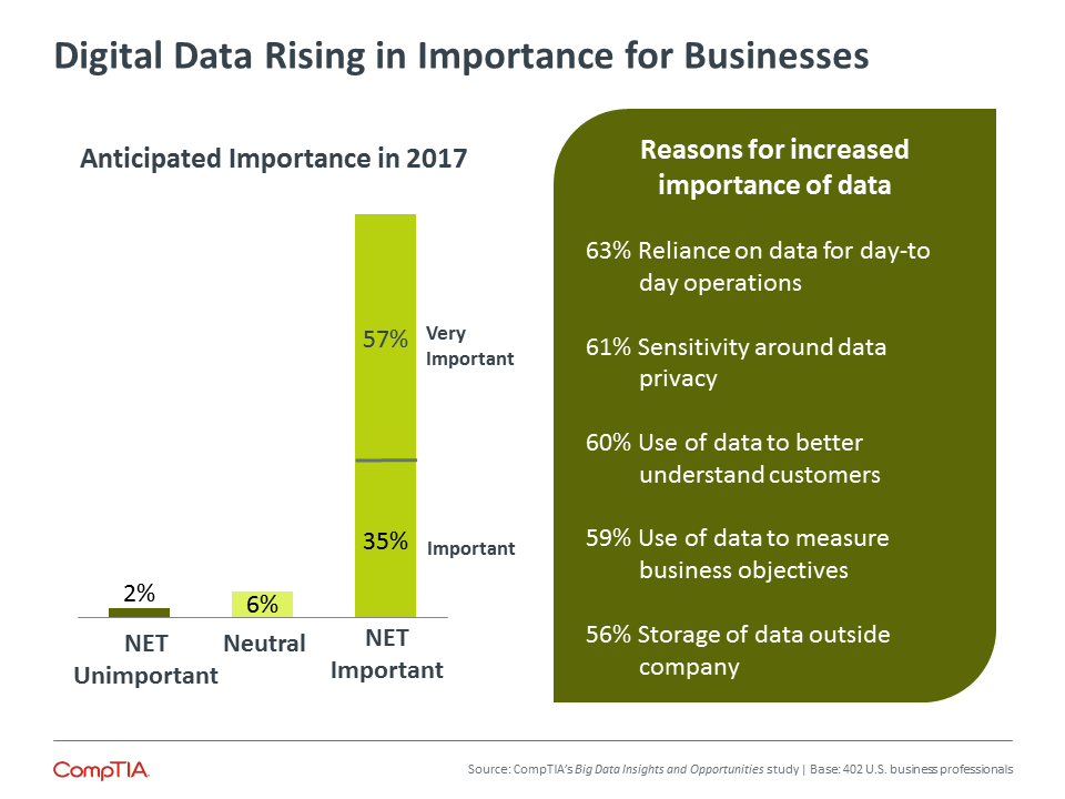 Digital Data Rising in Importance for Businesses