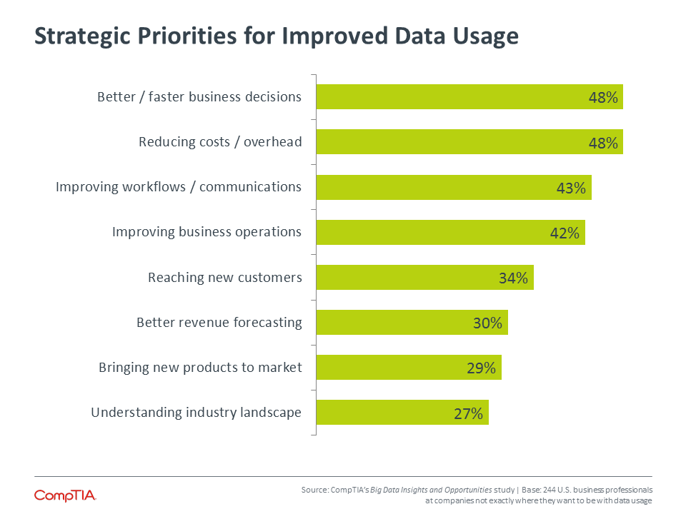 Strategic Priorities for Improved Data Usage