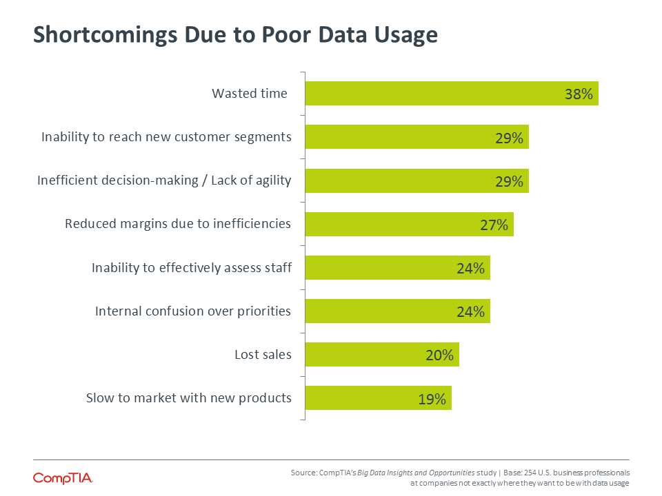 Shortcomings Due to Poor Data Usage