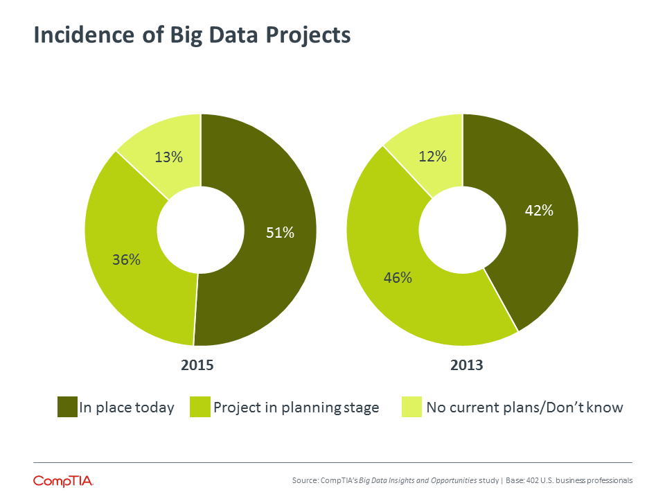 Incidence of Big Data Projects