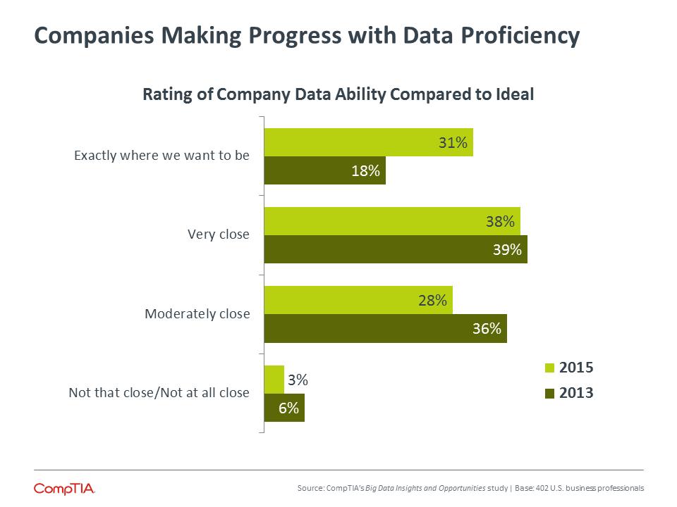 Companies Making Progress with Data Proficiency