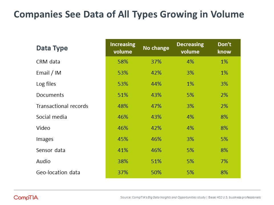 Companies See Data of All Types Growing in Volume