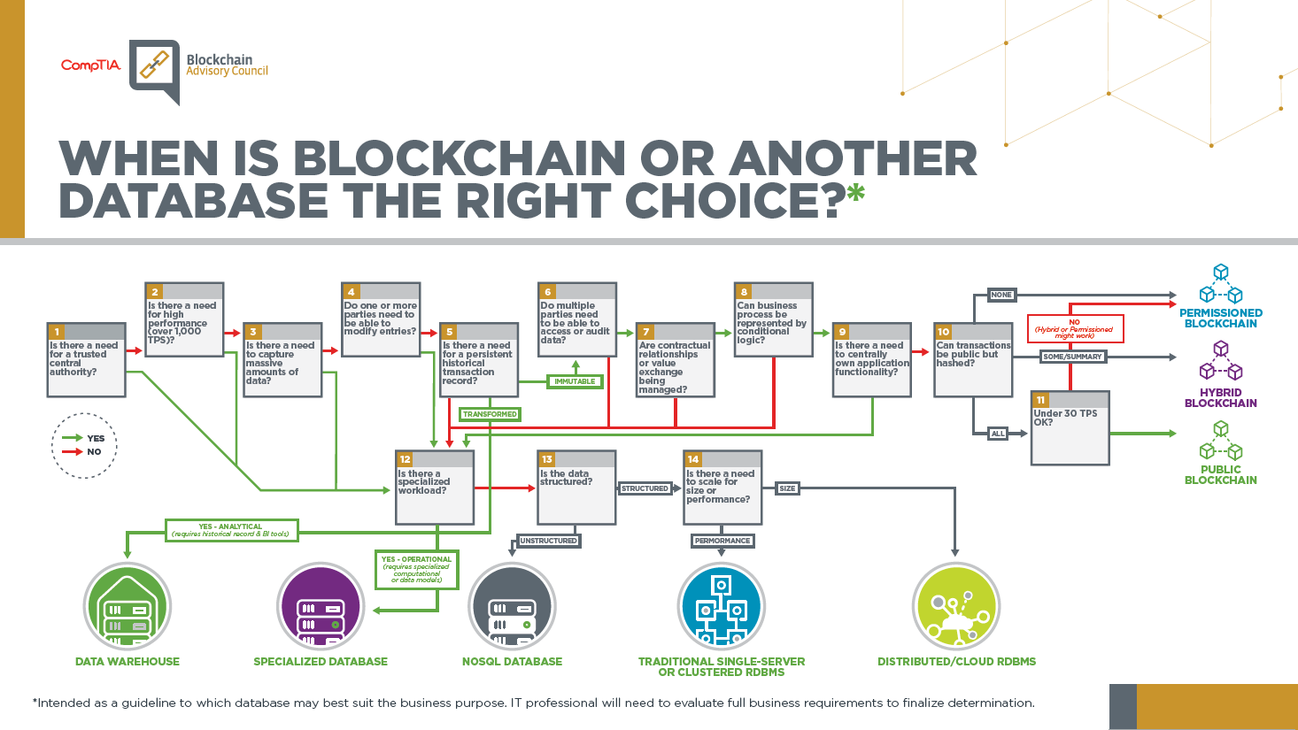Blockchain Decision Tree